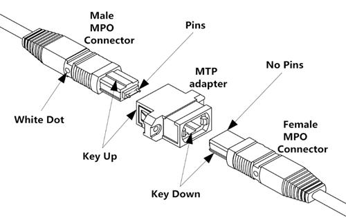 news-Fiber Optic Connectors MTP vs MPO-Fiber Hope-img