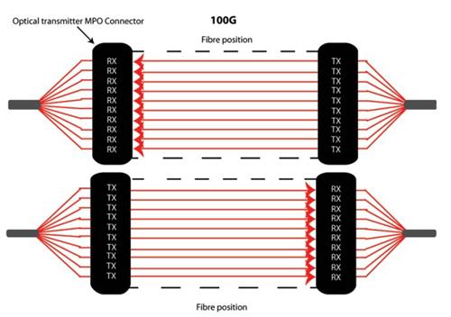 news-Fiber Hope-Fiber Optic Connectors MTP vs MPO-img-1