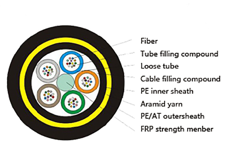 product-ADSS Aerial Stranded Self Supporting Power Transmisson Line outdoor Fiber Optic Cable-Fiber