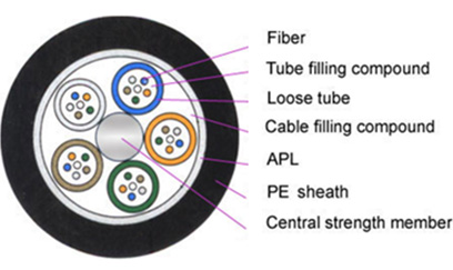 Fiber Hope thick protective layer outdoor fiber cable best choise for networks interconnection-1