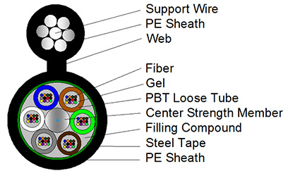 Fiber Hope high tensile strength fiber cable types ideal for networks interconnection-1