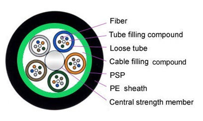 Fiber Hope armored fiber optic cable ideal for outdoor-1