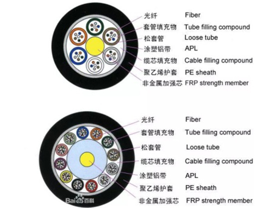 news-A collection of basic knowledge of all kinds of optical fiber and cable and its devices-Fiber H