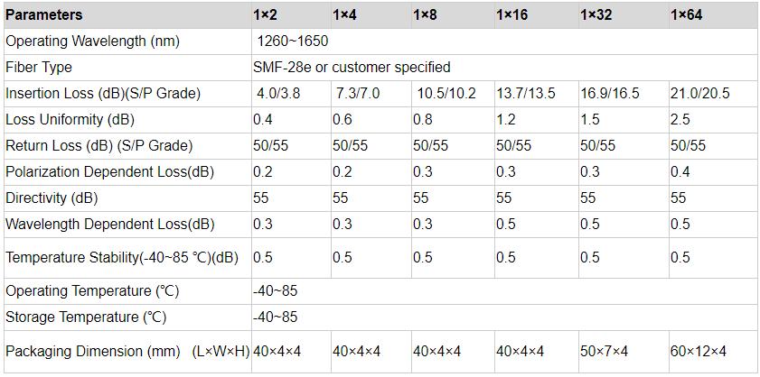 product-Fiber Hope-2:16 2x16 Steel Tube Fiber Optical PLC Splitter For EponGponFTTH Networks-img