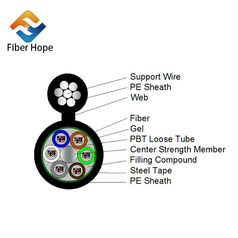 news-How about Fiber Hope outdoor fiber optic cable customer satisfaction-Fiber Hope-img